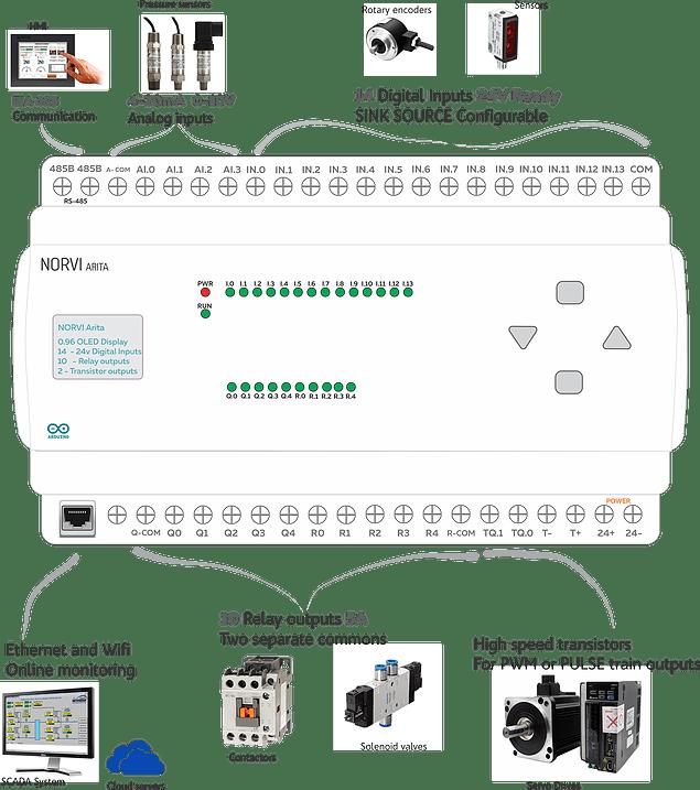 Norvi Devices Explained